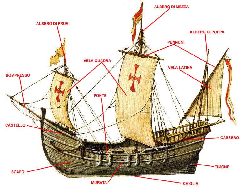 Ambrit arte storia geografia unit 1 la scoperta dell for Parti di una barca a vela